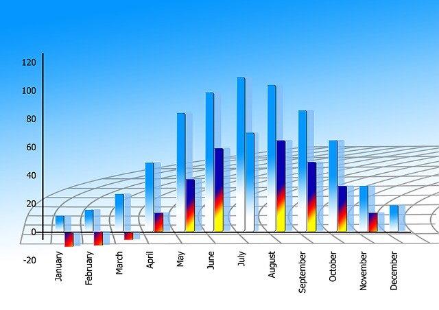 statistics-market-trends